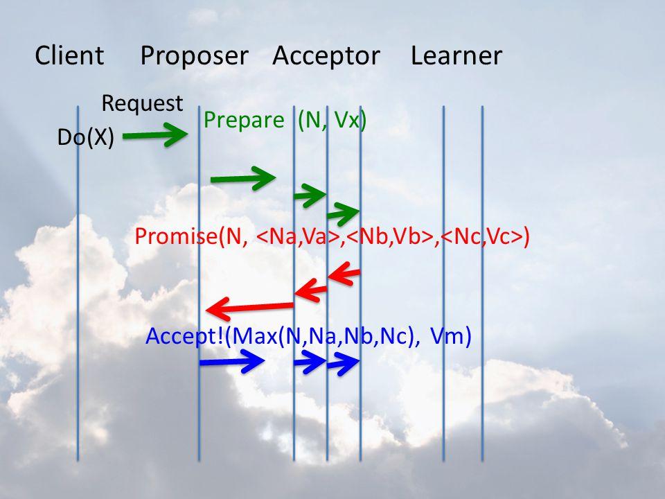 ClientProposerAcceptorLearner Do(X) Request Prepare (N, Vx) Promise(N,,, ) Accept!(Max(N,Na,Nb,Nc), Vm)