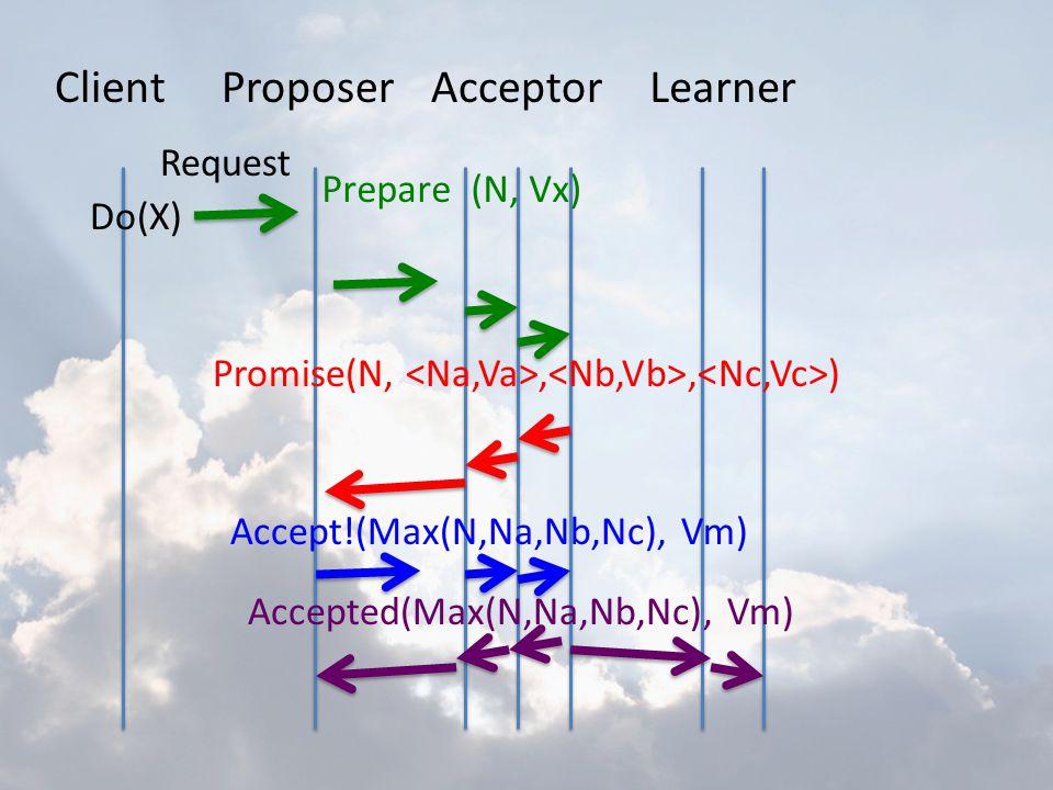 ClientProposerAcceptorLearner Do(X) Request Prepare (N, Vx) Promise(N,,, ) Accept!(Max(N,Na,Nb,Nc), Vm) Accepted(Max(N,Na,Nb,Nc), Vm)