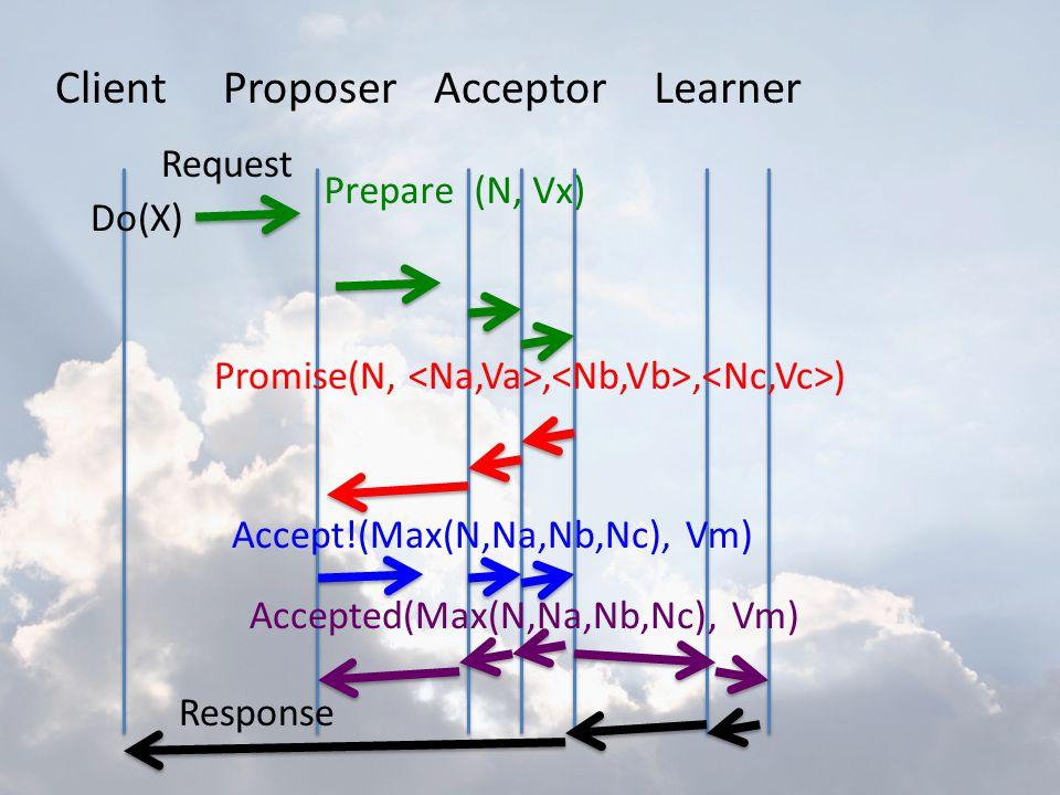 ClientProposerAcceptorLearner Do(X) Request Prepare (N, Vx) Promise(N,,, ) Accept!(Max(N,Na,Nb,Nc), Vm) Accepted(Max(N,Na,Nb,Nc), Vm) Response