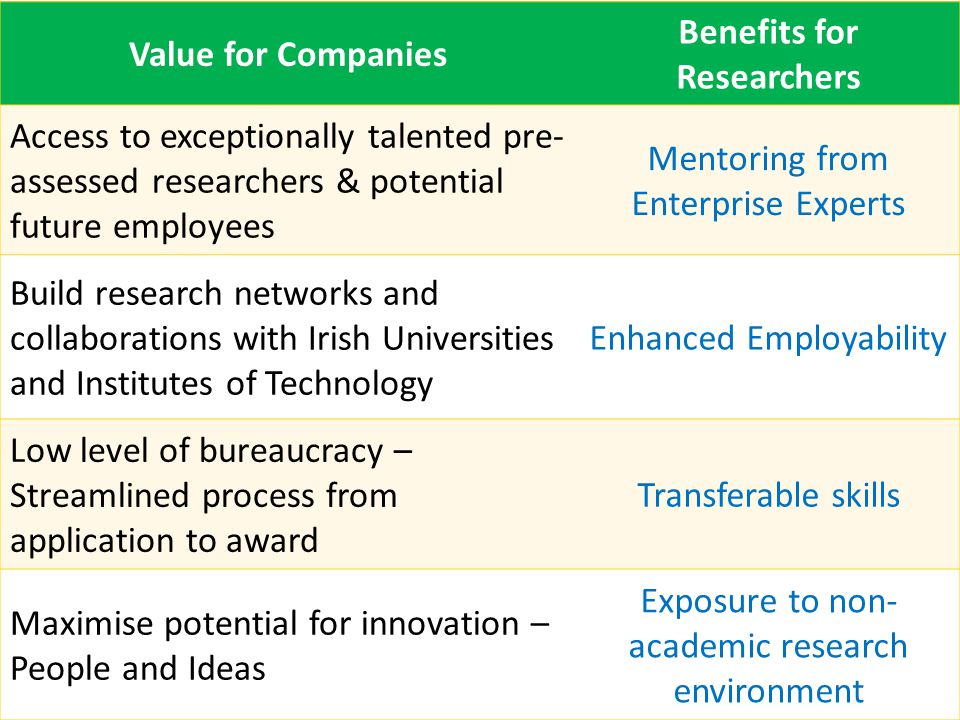 Value for Companies Benefits for Researchers Access to exceptionally talented pre- assessed researchers & potential future employees Mentoring from Enterprise Experts Build research networks and collaborations with Irish Universities and Institutes of Technology Enhanced Employability Low level of bureaucracy – Streamlined process from application to award Transferable skills Maximise potential for innovation – People and Ideas Exposure to non- academic research environment