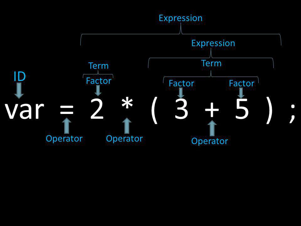 var = 2 * ( 3 + 5 ) ; ID Operator Factor Operator Factor Term Expression