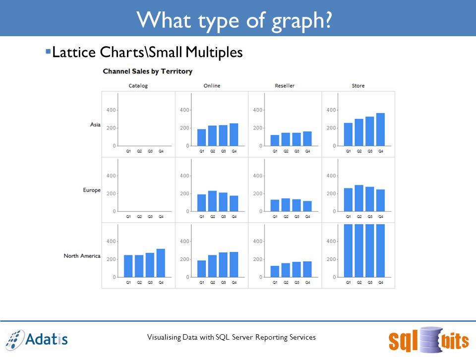 Visualising Data with SQL Server Reporting Services What type of graph.