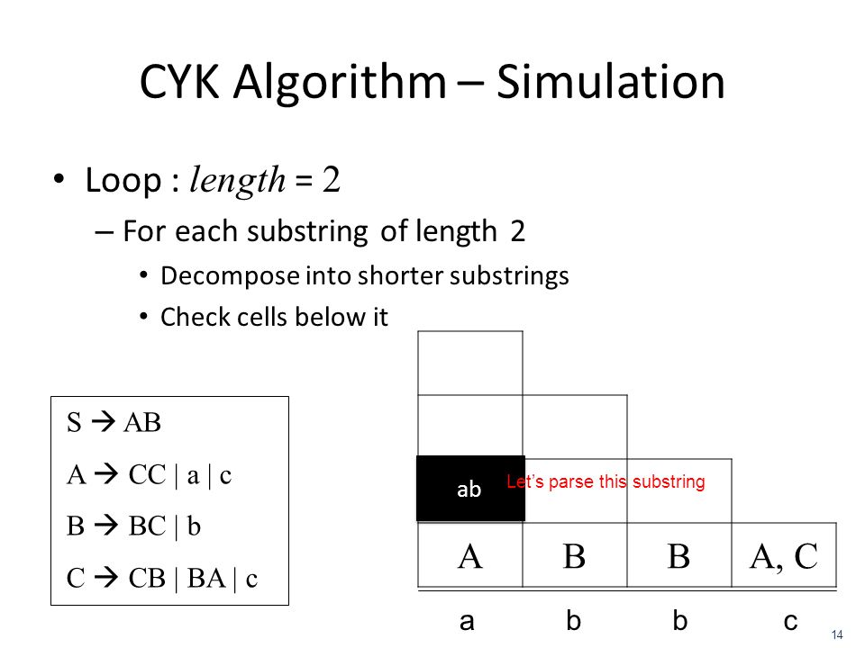 ABBA, C CYK Algorithm – Simulation Loop : length = 2 – For each substring of length 2 Decompose into shorter substrings Check cells below it S AB A CC