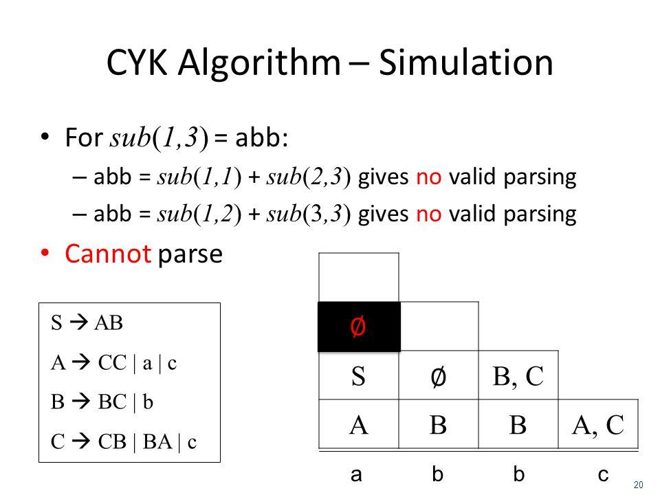 CYK Algorithm – Simulation For sub(1,3) = abb: – abb = sub(1,1) + sub(2,3) gives no valid parsing – abb = sub(1,2) + sub(3,3) gives no valid parsing C