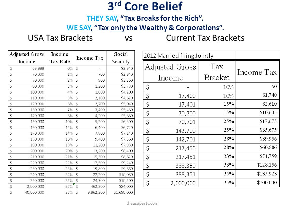 3 rd Core Belief THEY SAY, Tax Breaks for the Rich.