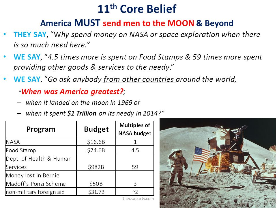 11 th Core Belief America MUST send men to the MOON & Beyond THEY SAY, Why spend money on NASA or space exploration when there is so much need here.