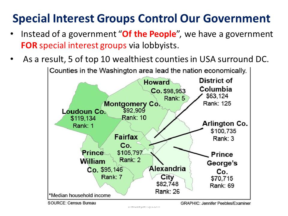 Special Interest Groups Control Our Government Instead of a government Of the People, we have a government FOR special interest groups via lobbyists.