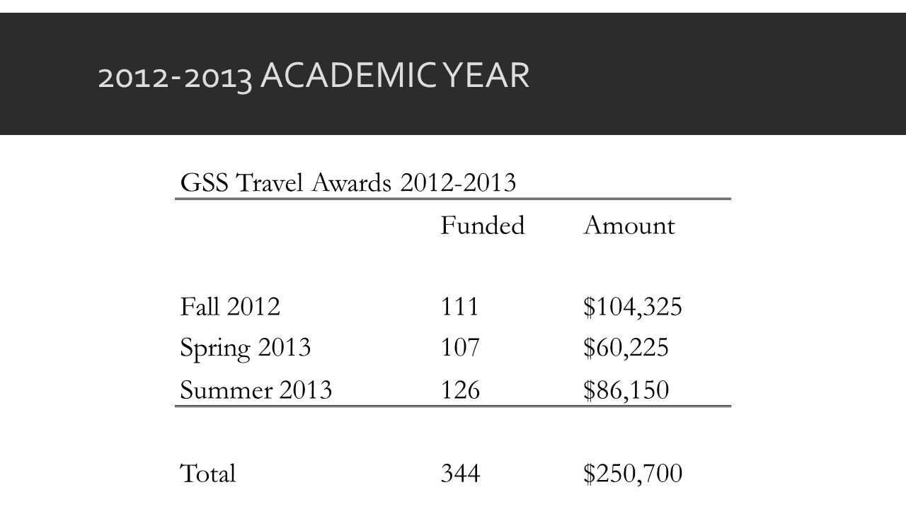 2012-2013 ACADEMIC YEAR GSS Travel Awards 2012-2013 FundedAmount Fall 2012111$104,325 Spring 2013107$60,225 Summer 2013126$86,150 Total344$250,700