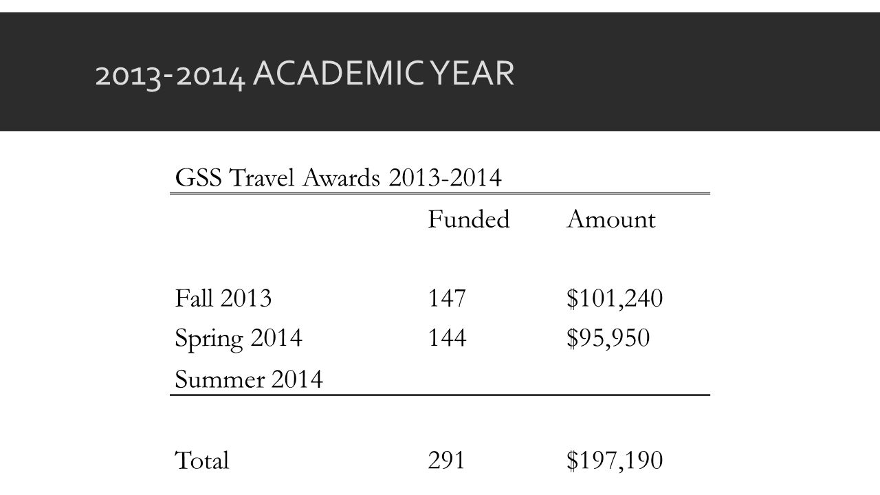 2013-2014 ACADEMIC YEAR GSS Travel Awards 2013-2014 FundedAmount Fall 2013147$101,240 Spring 2014144$95,950 Summer 2014 Total291$197,190