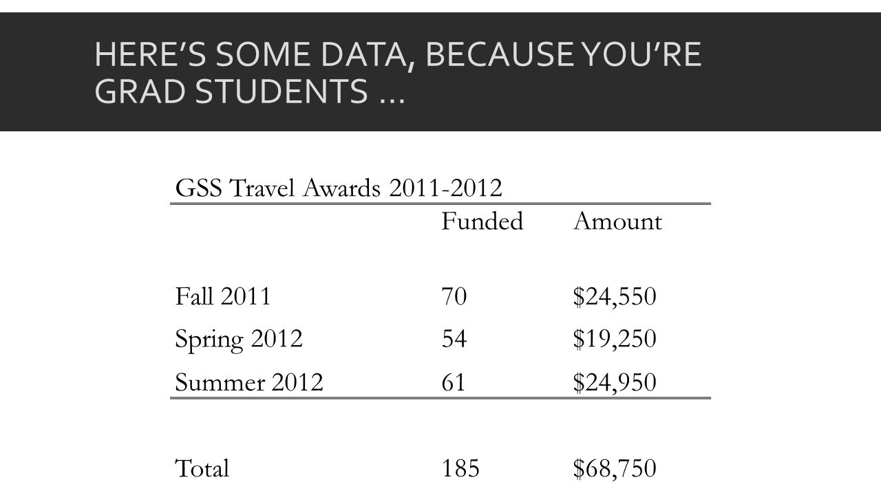 HERES SOME DATA, BECAUSE YOURE GRAD STUDENTS … GSS Travel Awards 2011-2012 FundedAmount Fall 201170$24,550 Spring 201254$19,250 Summer 2012 61$24,950 Total185$68,750