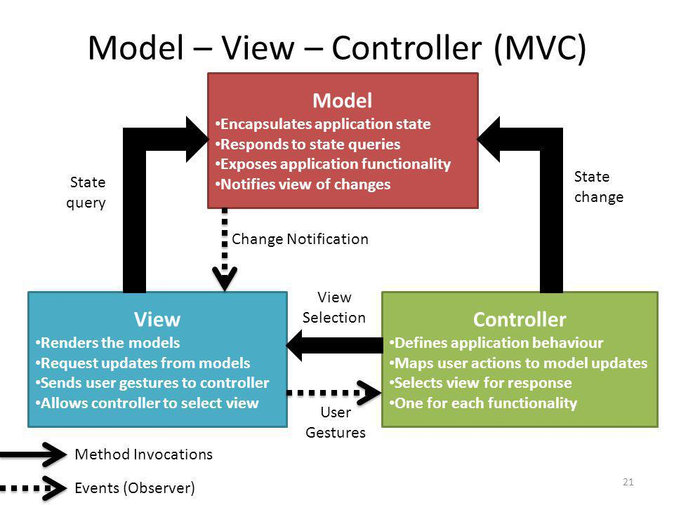 Model – View – Controller (MVC) Model Encapsulates application state Responds to state queries Exposes application functionality Notifies view of chan