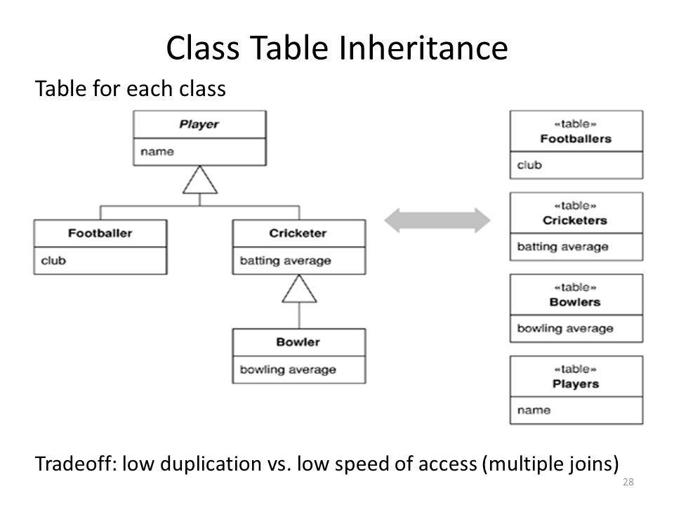 Class Table Inheritance Table for each class Tradeoff: low duplication vs. low speed of access (multiple joins) 28