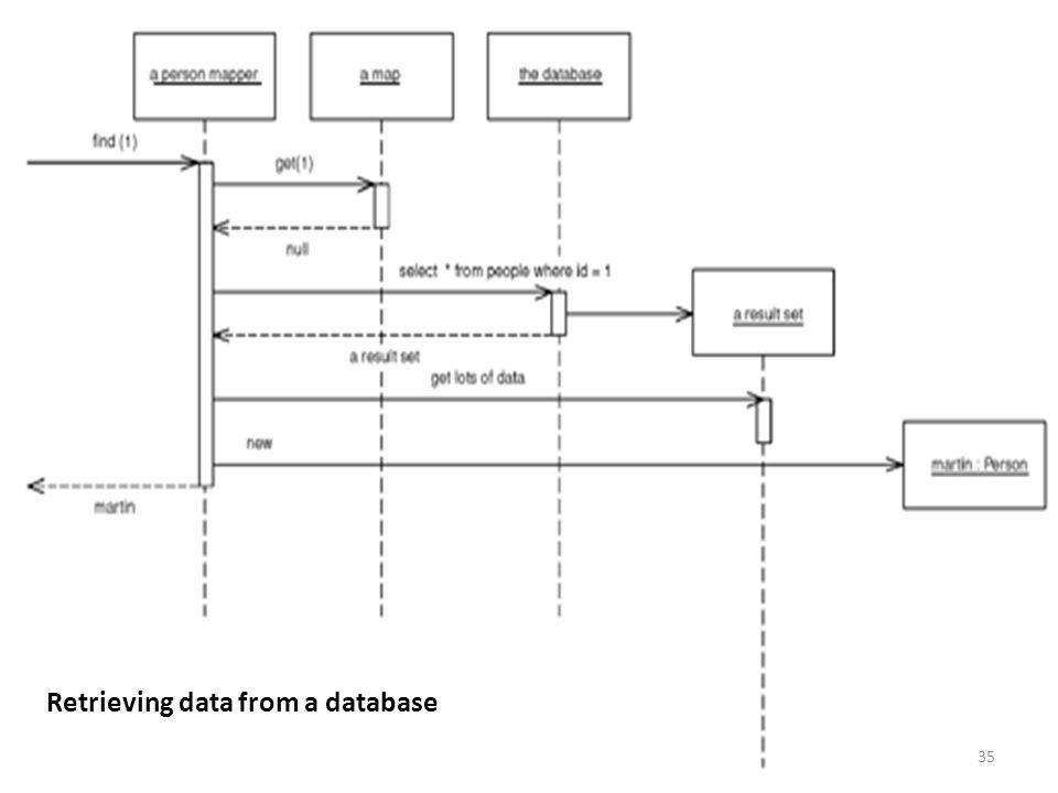 Retrieving data from a database 35