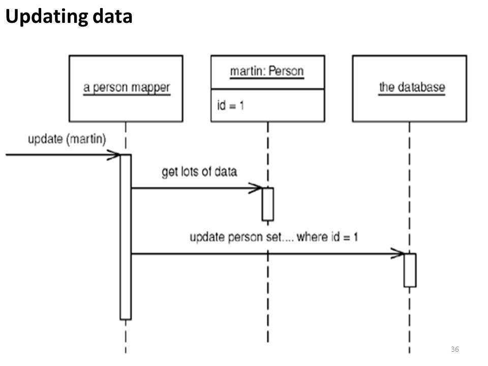 Updating data 36