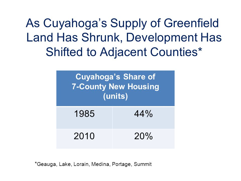 As Cuyahogas Supply of Greenfield Land Has Shrunk, Development Has Shifted to Adjacent Counties* Cuyahogas Share of 7-County New Housing (units) 198544% 201020% * Geauga, Lake, Lorain, Medina, Portage, Summit