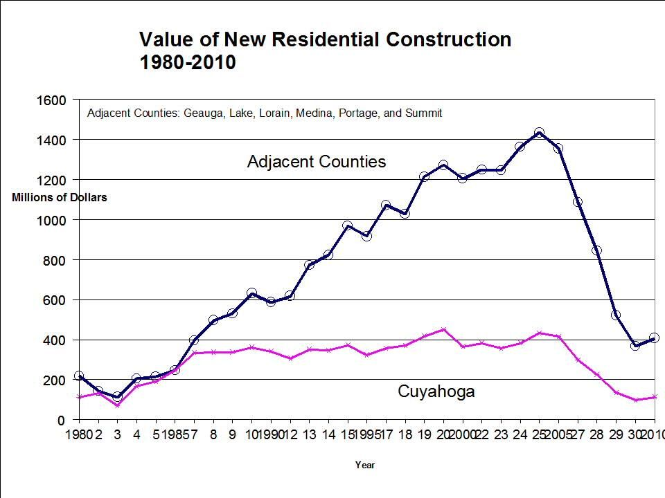 Average Annual Percentage Change Residential Real Estate Value, 1985-2010