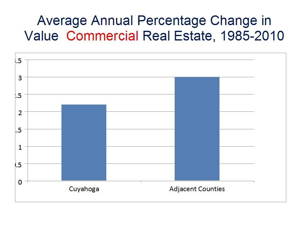 Average Annual Percentage Change in Value Commercial Real Estate, 1985-2010