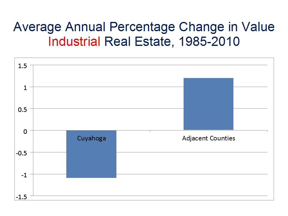 Average Annual Percentage Change in ValueIndustrial Real Estate, 1985-2010