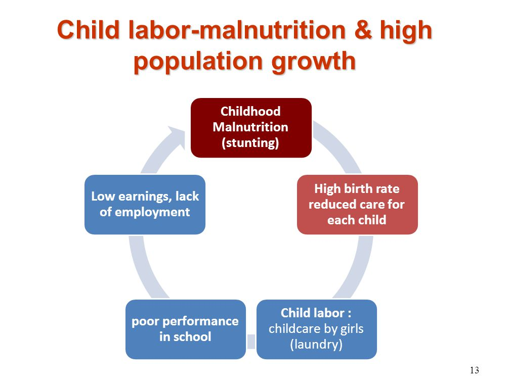 Child labor-malnutrition & high population growth 13 Childhood Malnutrition (stunting) High birth rate reduced care for each child Child labor : child