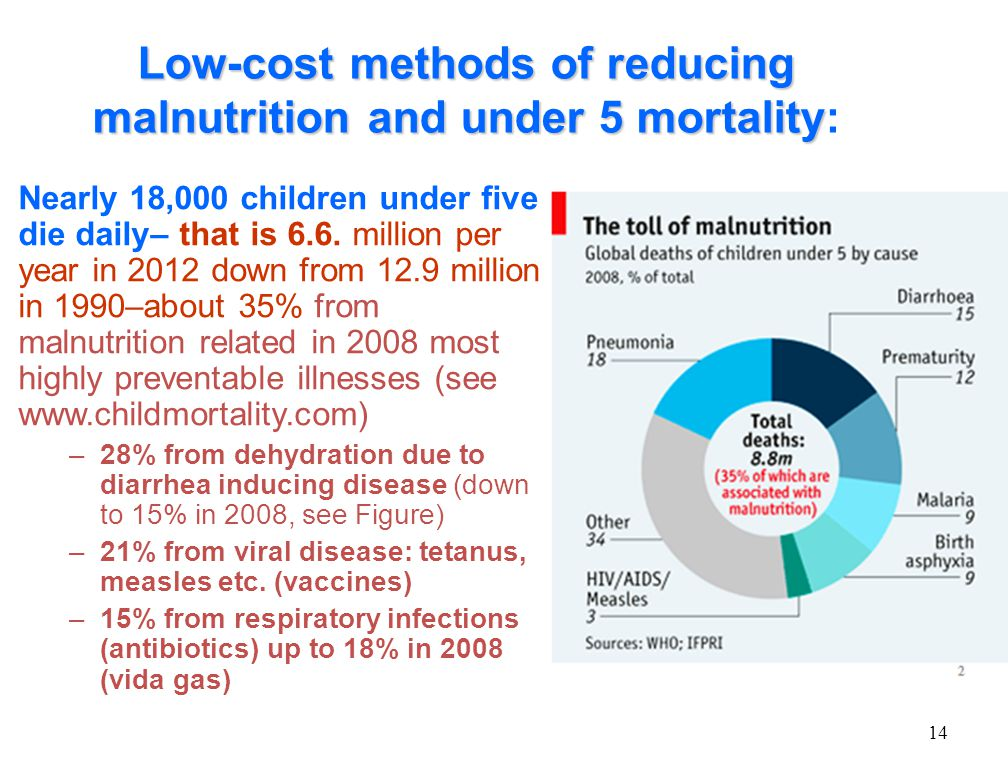 Low-cost methods of reducing malnutrition and under 5 mortality Low-cost methods of reducing malnutrition and under 5 mortality: Nearly 18,000 childre