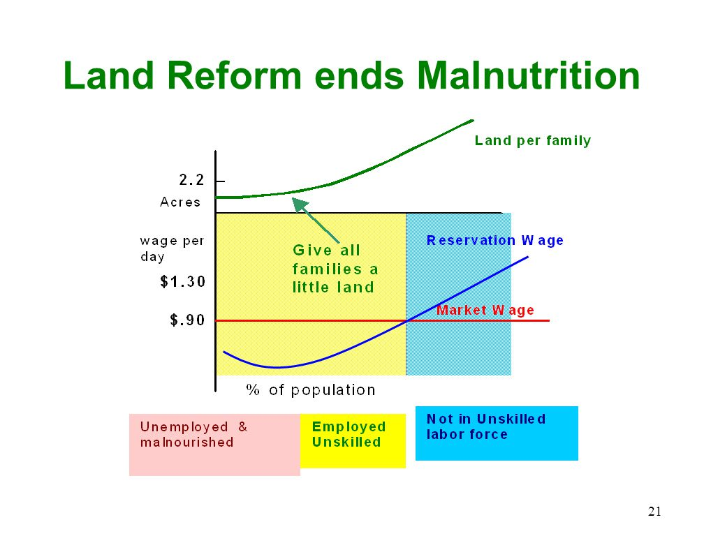 Land Reform ends Malnutrition 21