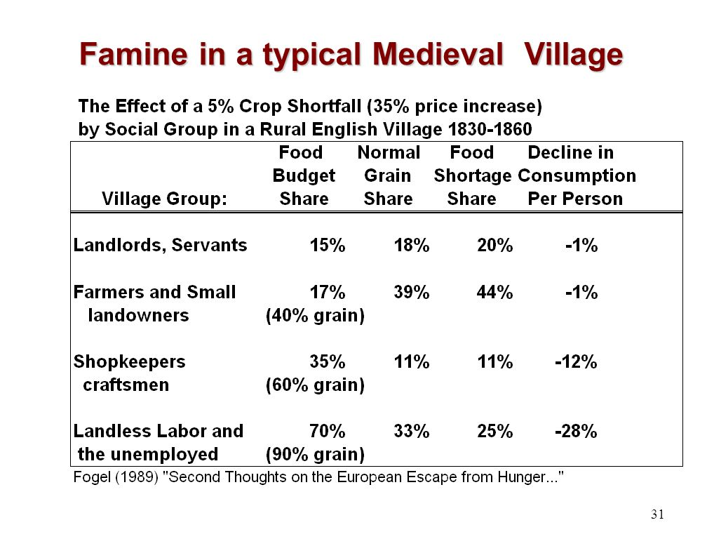 Famine in a typical Medieval Village 31