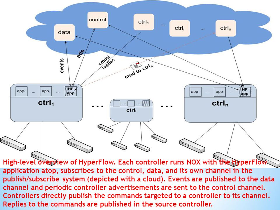 High-level overview of HyperFlow. Each controller runs NOX with the HyperFlow application atop, subscribes to the control, data, and its own channel i