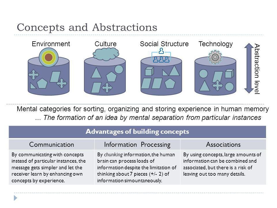 Concepts and Abstractions EnvironmentCultureSocial StructureTechnology Abstraction level Advantages of building concepts CommunicationInformation Proc