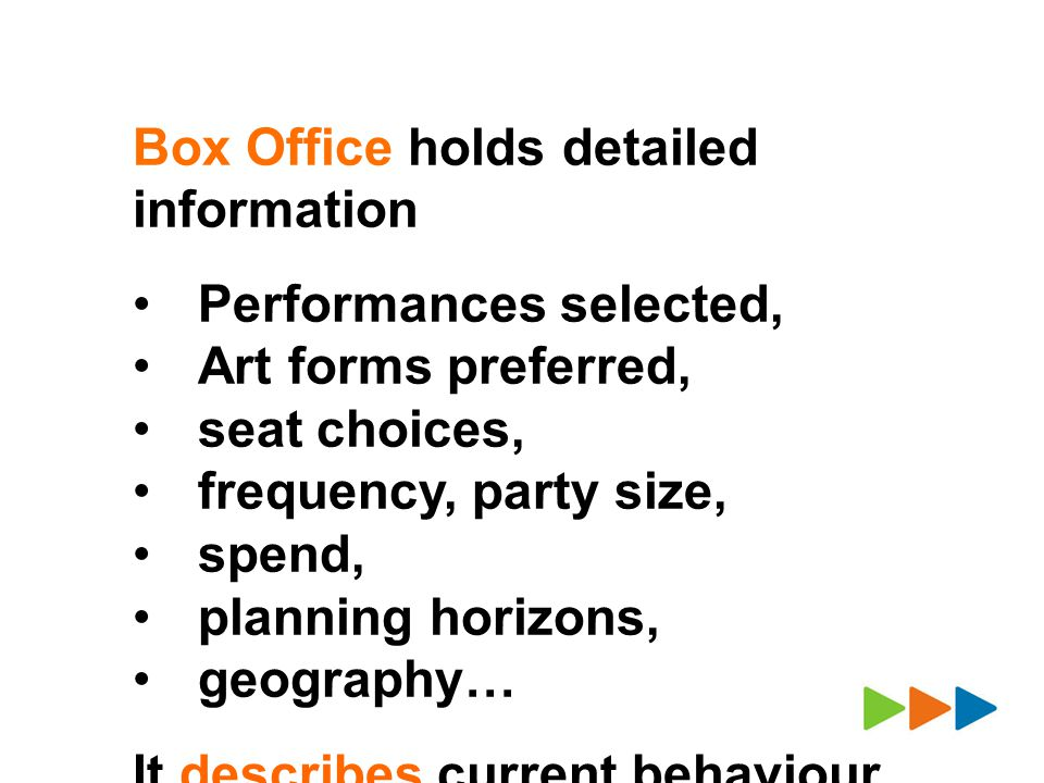Box Office holds detailed information Performances selected, Art forms preferred, seat choices, frequency, party size, spend, planning horizons, geography… It describes current behaviour