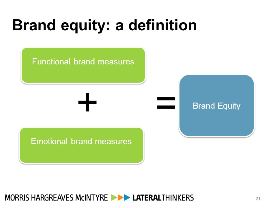 21 Brand equity: a definition Functional brand measures Emotional brand measures Brand Equity = +