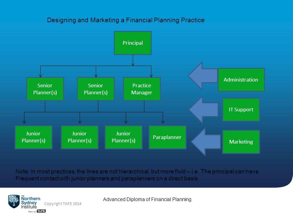 Advanced Diploma of Financial Planning Copyright TAFE 2014 Designing and Marketing a Financial Planning Practice Principal Senior Planner(s) Junior Planner(s) Practice Manager IT Support Marketing Administration Paraplanner Note: In most practices, the lines are not hierarchical, but more fluid – i.e.