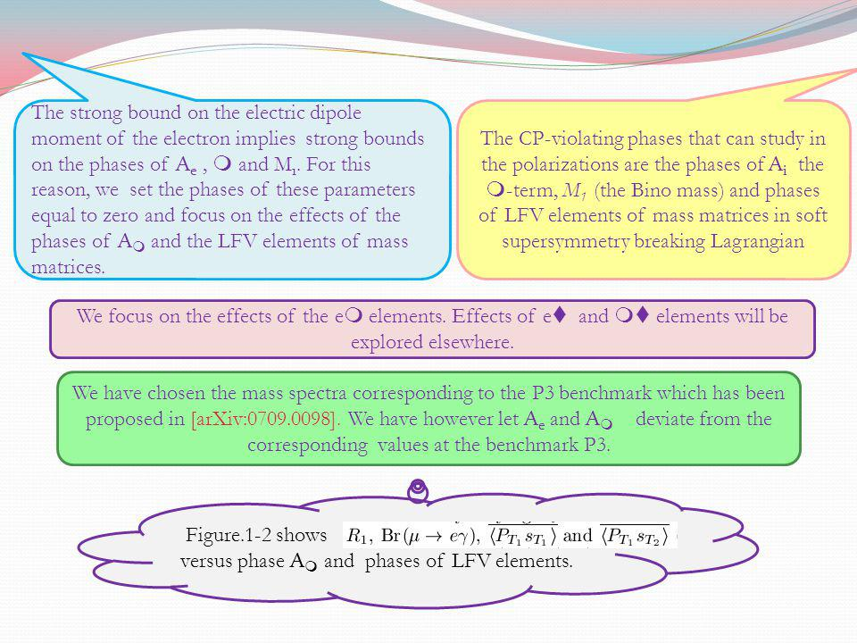 Figure.1-2 shows versus phase A m and phases of LFV elements. The CP-violating phases that can study in the polarizations are the phases of A i the m