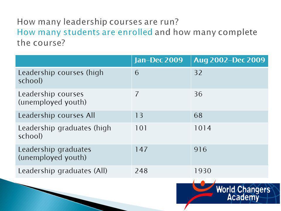 Jan-Dec 2009Aug 2002-Dec 2009 Leadership courses (high school) 632 Leadership courses (unemployed youth) 736 Leadership courses All1368 Leadership gra