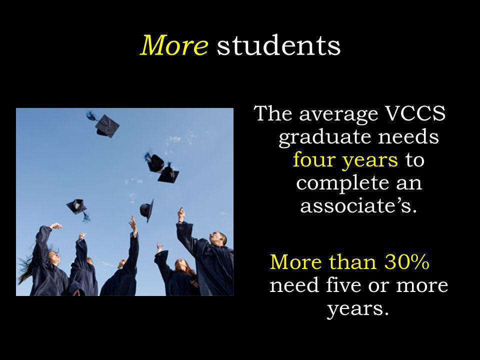 More students The average VCCS graduate needs four years to complete an associates. More than 30% need five or more years.