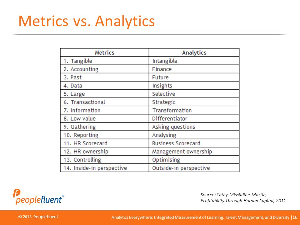 © 2013 Peoplefluent © 2012 Peoplefluent Analytics Everywhere: Integrated Measurement of Learning, Talent Management, and Diversity 16 Metrics vs. Anal