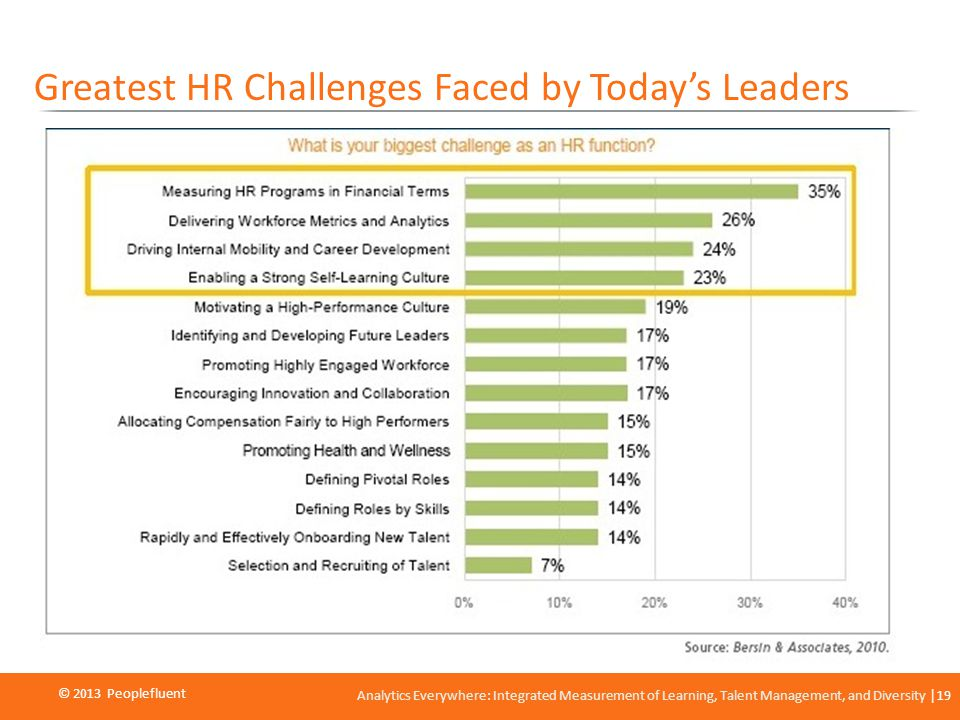 © 2013 Peoplefluent © 2012 Peoplefluent Analytics Everywhere: Integrated Measurement of Learning, Talent Management, and Diversity 19 Greatest HR Challenges Faced by Todays Leaders