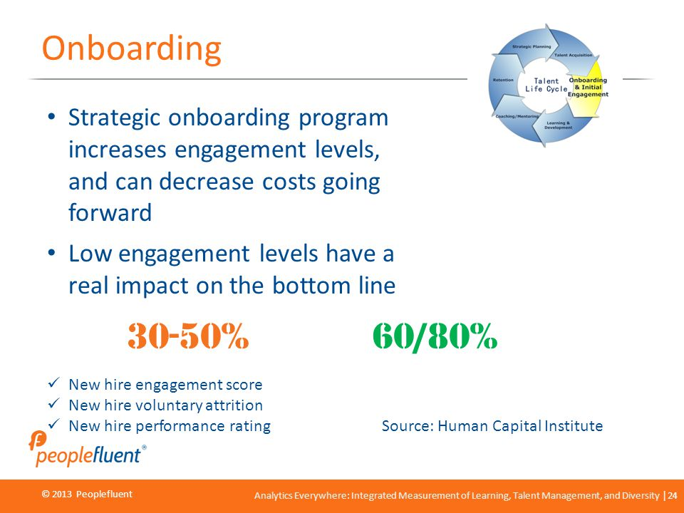 © 2013 Peoplefluent © 2012 Peoplefluent Analytics Everywhere: Integrated Measurement of Learning, Talent Management, and Diversity 24 Onboarding Strat