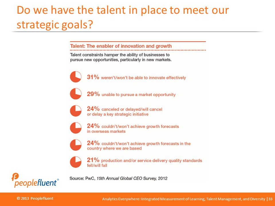 © 2013 Peoplefluent © 2012 Peoplefluent Analytics Everywhere: Integrated Measurement of Learning, Talent Management, and Diversity 33 Do we have the talent in place to meet our strategic goals