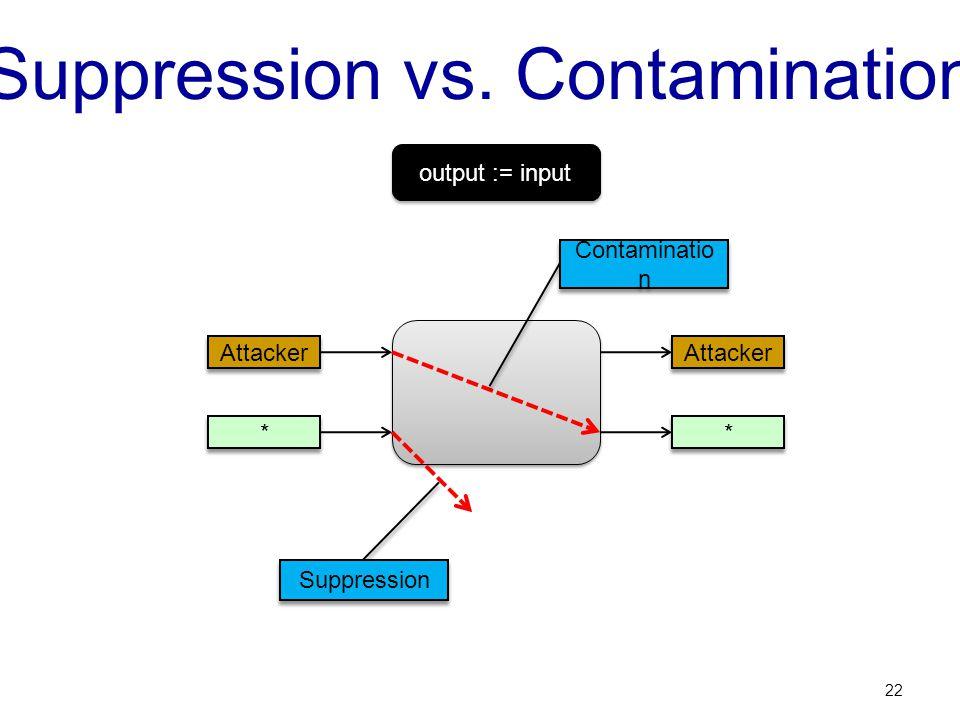Suppression vs. Contamination 22 * * Attacker * * Contaminatio n Suppression output := input