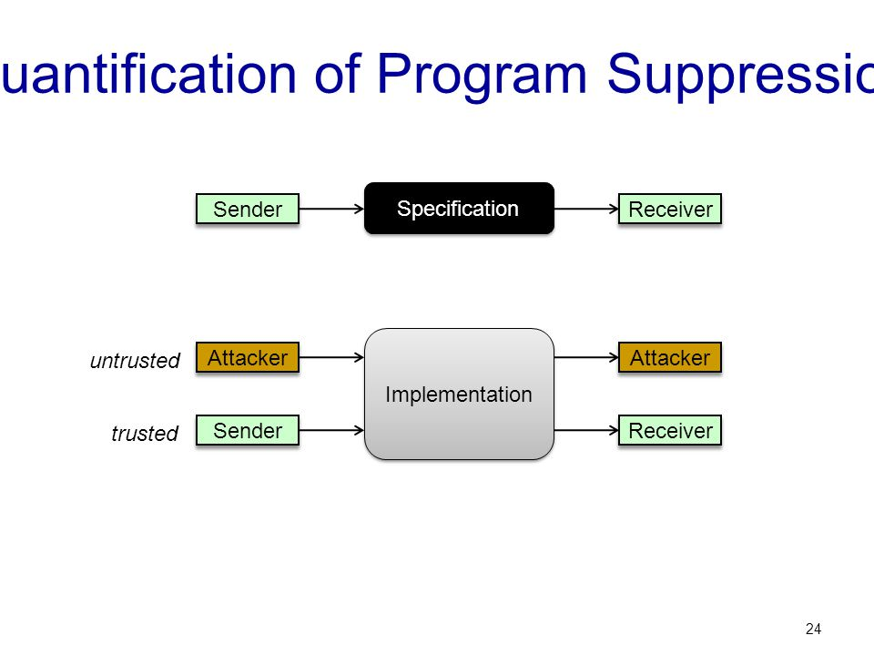 Quantification of Program Suppression 24 Implementation Sender Attacker Receiver Attacker trusted untrusted Specification Sender Receiver