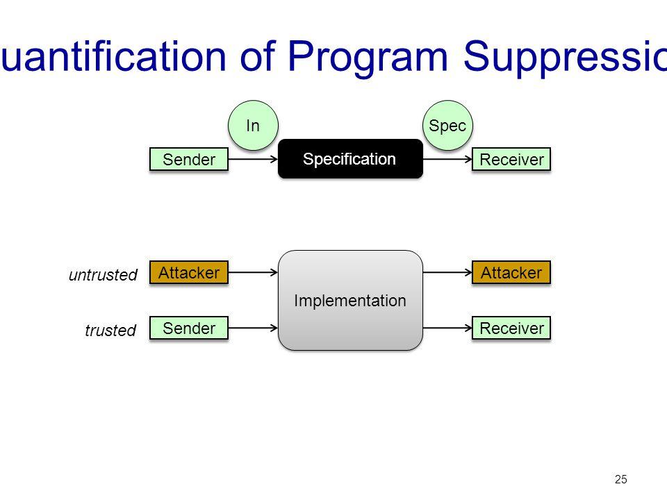 Quantification of Program Suppression 25 Implementation Sender Attacker Receiver Attacker trusted untrusted Specification In Spec Sender Receiver