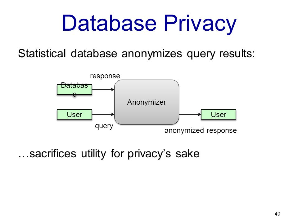 Database Privacy Statistical database anonymizes query results: …sacrifices utility for privacys sake 40 Anonymizer User Databas e User query response anonymized response
