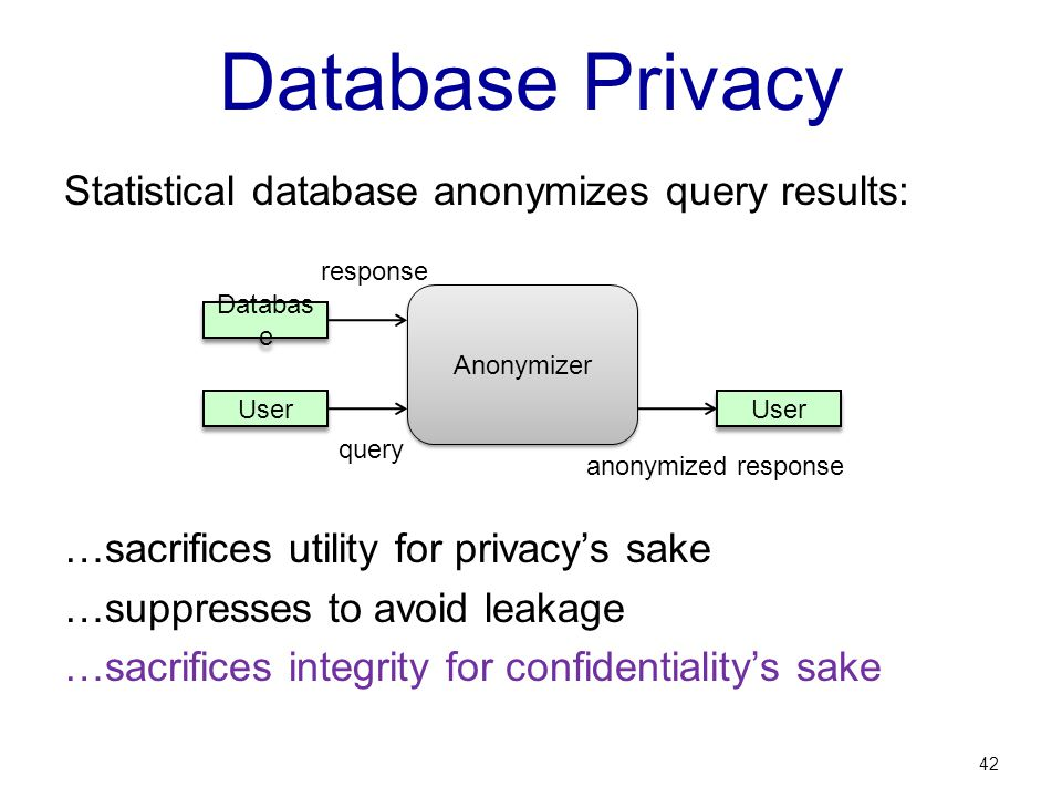 Database Privacy Statistical database anonymizes query results: …sacrifices utility for privacys sake …suppresses to avoid leakage …sacrifices integrity for confidentialitys sake 42 Anonymizer User Databas e User query response anonymized response
