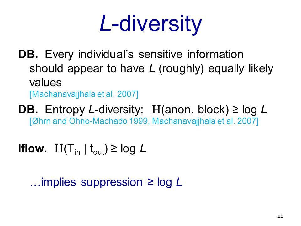 L-diversity DB.