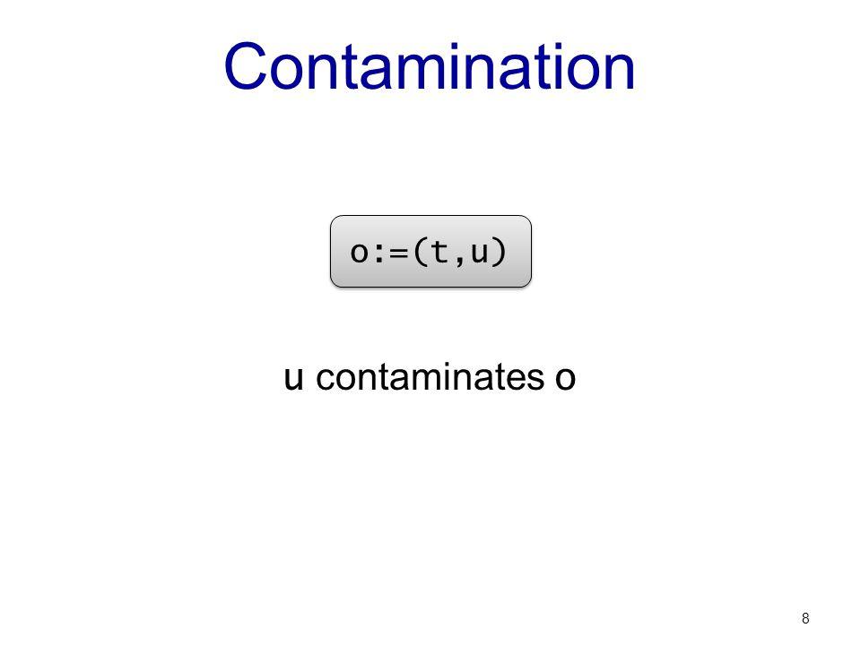 Contamination u contaminates o 8 o:=(t,u)