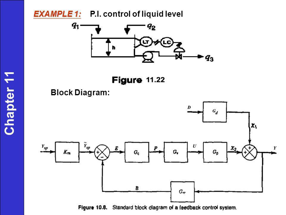 EXAMPLE 1: EXAMPLE 1: P.I. control of liquid level Block Diagram: Chapter 11