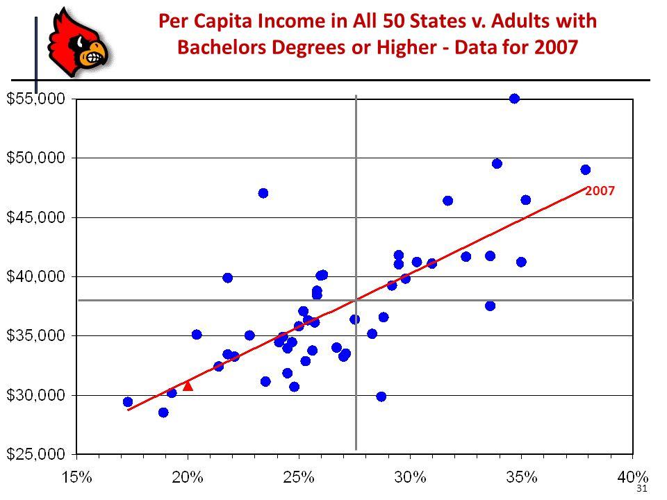 Per Capita Income in All 50 States v.