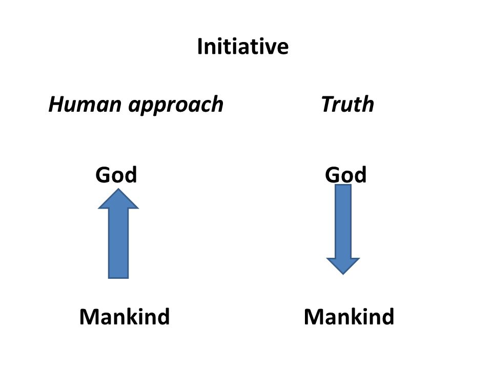 Initiative Human approach Truth God God Mankind