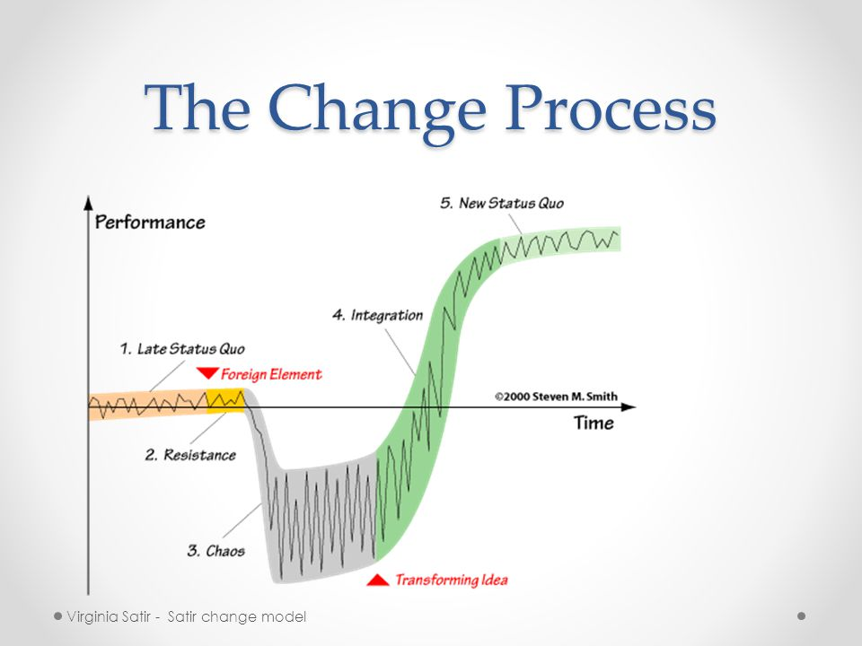 The Change Process Virginia Satir - Satir change model