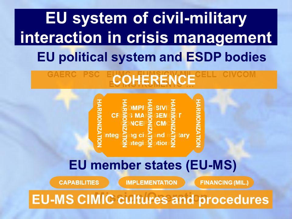 EU political system and ESDP bodies GAERC PSC EUMC EUMS/CIV-MIL CELL CIVCOM EC INSTRUMENTS … COHERENCE (COMPRENSIVE) CRISIS MANAGEMENT CONCEPT (CMC) I